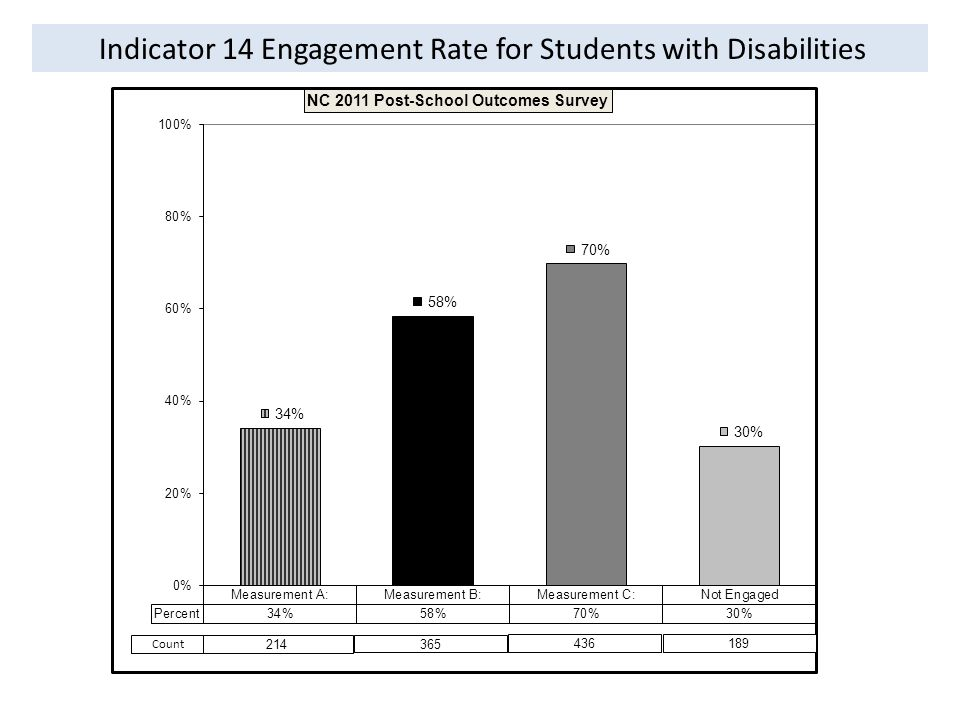 Indicator 14 Engagement Rate for Students with Disabilities