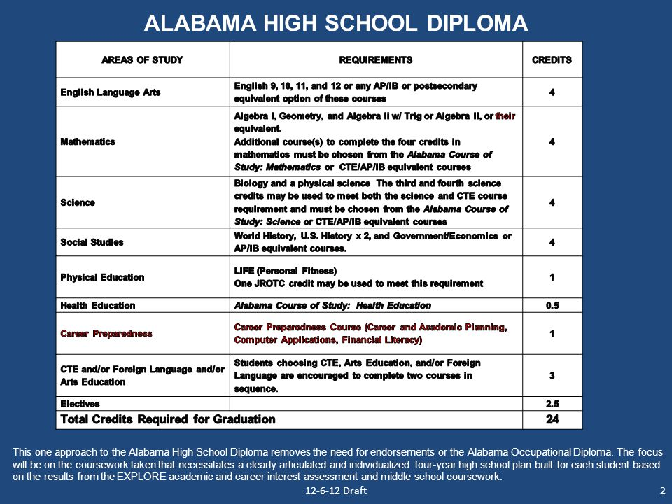 ALABAMA HIGH SCHOOL DIPLOMA This one approach to the Alabama High School Diploma removes the need for endorsements or the Alabama Occupational Diploma