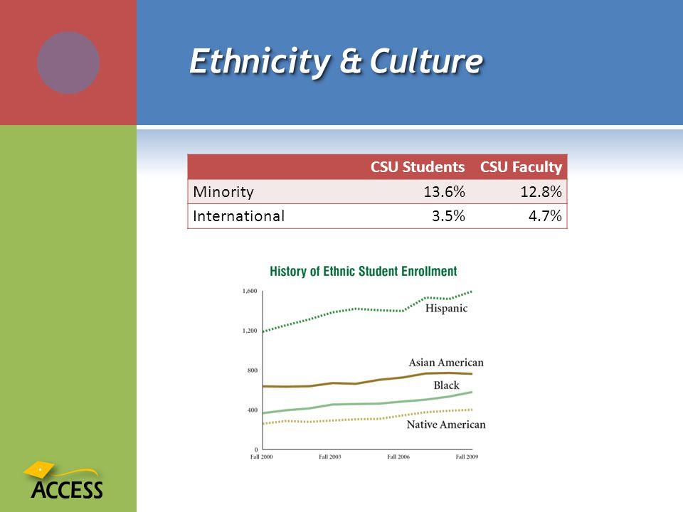 Ethnicity & Culture CSU StudentsCSU Faculty Minority13.6%12.8% International3.5%4.7%