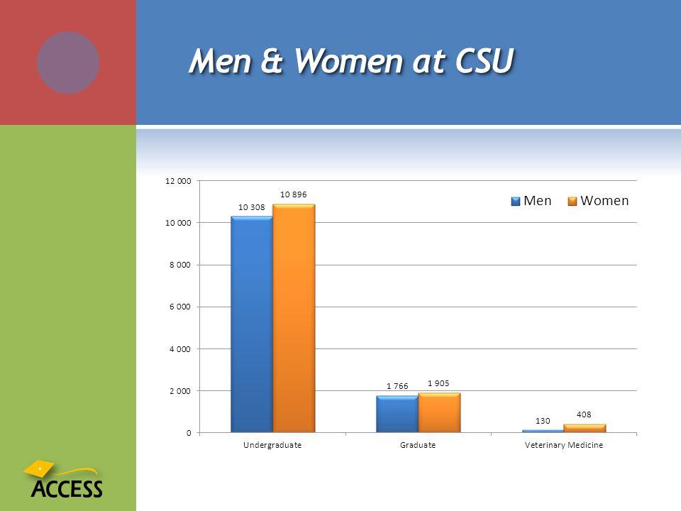 Men & Women at CSU