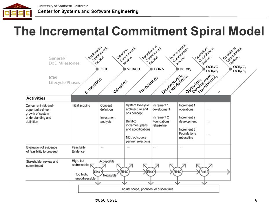 University of Southern California Center for Systems and Software Engineering The Incremental Commitment Spiral Model 6©USC-CSSE