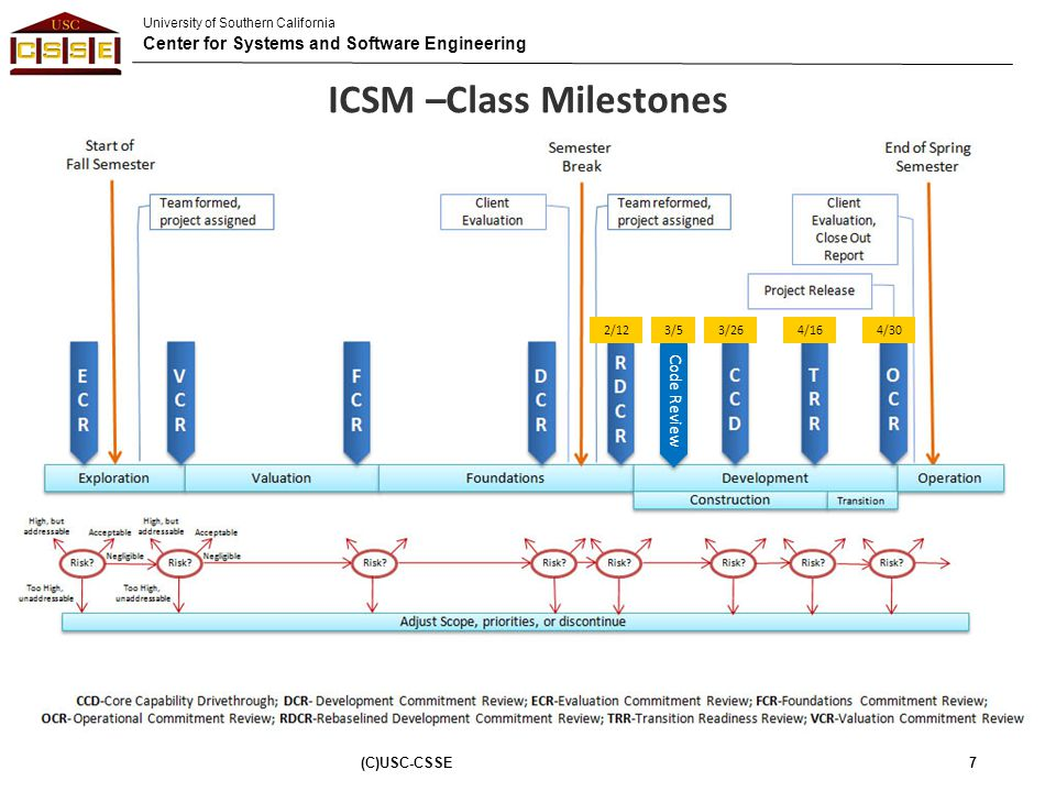University of Southern California Center for Systems and Software Engineering CCD Report ©USC-CSSE 48 Gather and submit –As-Is users manual –Concern Logs –Record of demonstration as performed Summarize Core Capabilities driven–through Include suggestions and positive feedbacks –Be specific –Break down by capability –New risks, if any, and mitigation plans Things that are Core Capabilities, but were NOT exercised: Mitigation = repeat CCD.
