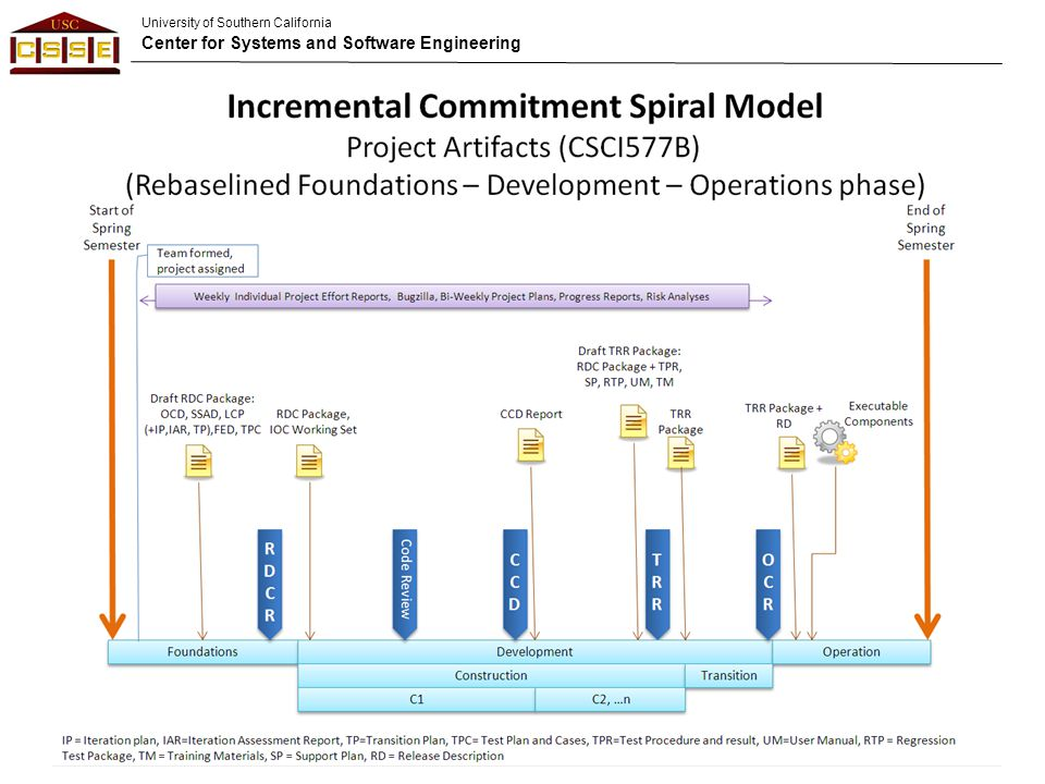 University of Southern California Center for Systems and Software Engineering 59 TRR Agenda (80 Minutes) 10 min.Introduction –Operational concept overview, TRR specific outline, transition objective & strategy 25 min.Demo of IOC (Product status demonstration) 5 min.Support Plan 10 min.Data Reporting & Archiving (if any) 15 min.Summary of Transition Plan (as appropriate) –HW, SW, site, staff preparation –Operational testing, training, & evaluation –Stakeholder roles & responsibilities –Milestone plan –Required resources –Software product elements (code, documentation, etc.) 15 min.Feedback *** Times are approximate *** ©USC-CSSE