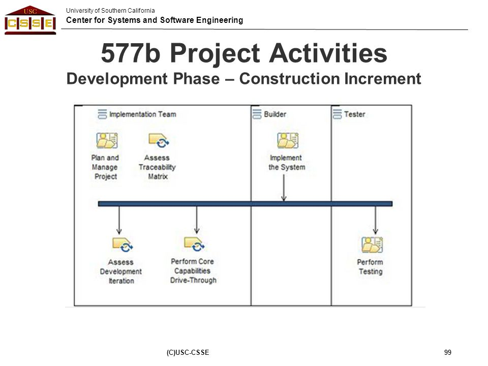 University of Southern California Center for Systems and Software Engineering 577b Project Activities Development Phase – Construction Increment (C)US