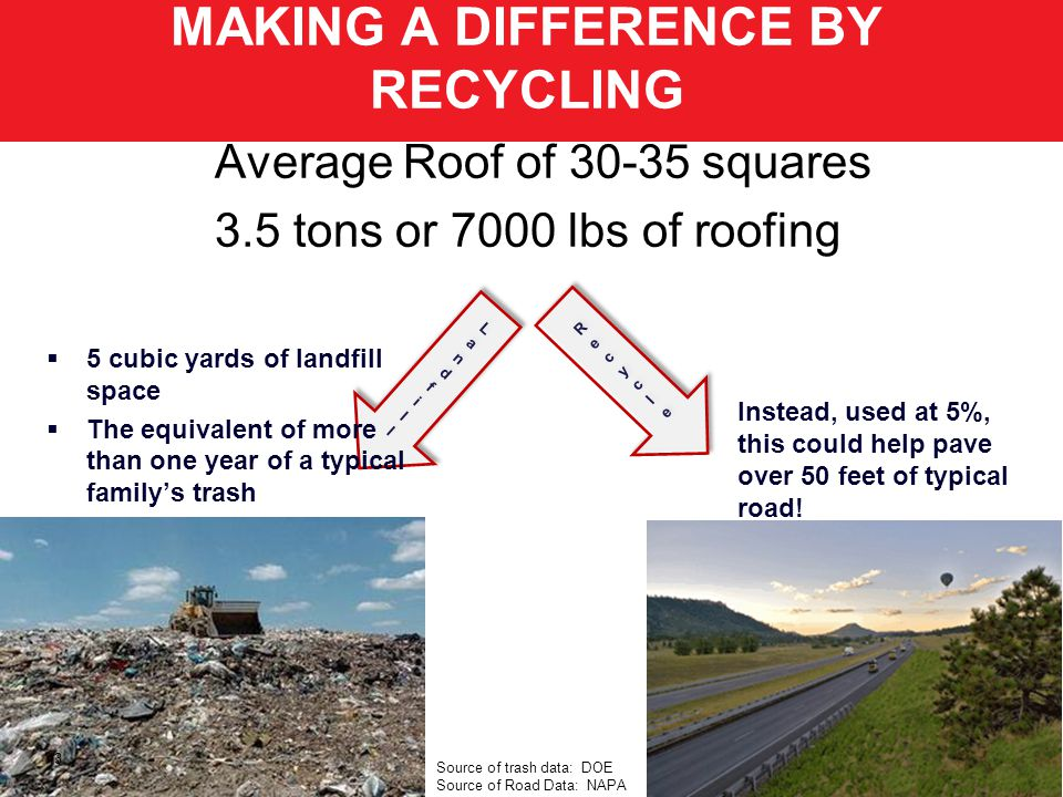 MAKING A DIFFERENCE BY RECYCLING 13 Average Roof of 30-35 squares 3.5 tons or 7000 lbs of roofing 5 cubic yards of landfill space The equivalent of more than one year of a typical familys trash Instead, used at 5%, this could help pave over 50 feet of typical road.