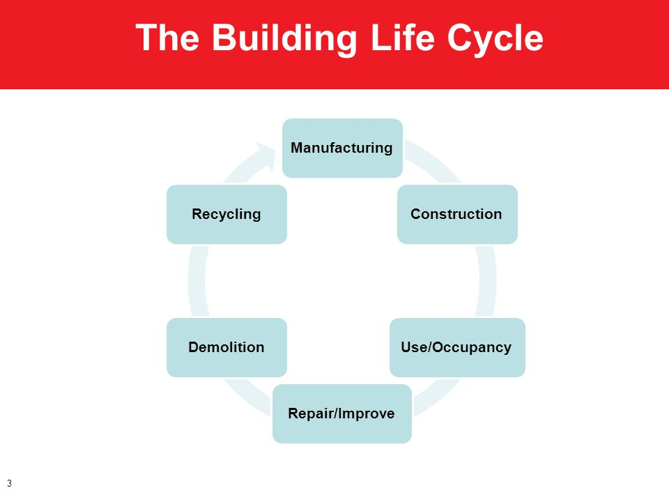 The Building Life Cycle 3 ManufacturingConstructionUse/OccupancyRepair/ImproveDemolitionRecycling