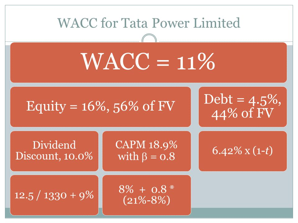 WACC for Tata Power Limited WACC = 11% Equity = 16%, 56% of FV Dividend Discount, 10.0% 12.5 / 1330 + 9% CAPM 18.9% with = 0.8 8% + 0.8 * (21%-8%) Debt = 4.5%, 44% of FV 6.42% x (1-t)