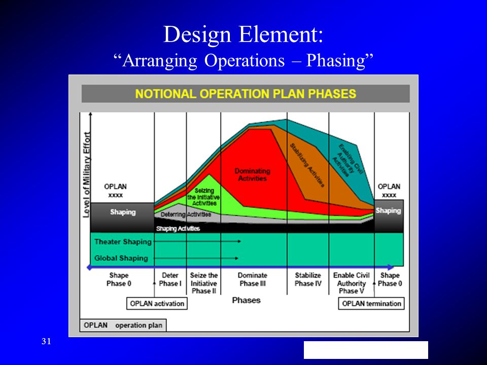 31 Design Element: Arranging Operations – Phasing JP 5-0, p. IV-34 (26 Dec 2006)