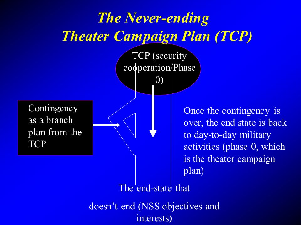 The Never-ending Theater Campaign Plan (TCP) Contingency as a branch plan from the TCP TCP (security cooperation/Phase 0) The end-state that doesnt en