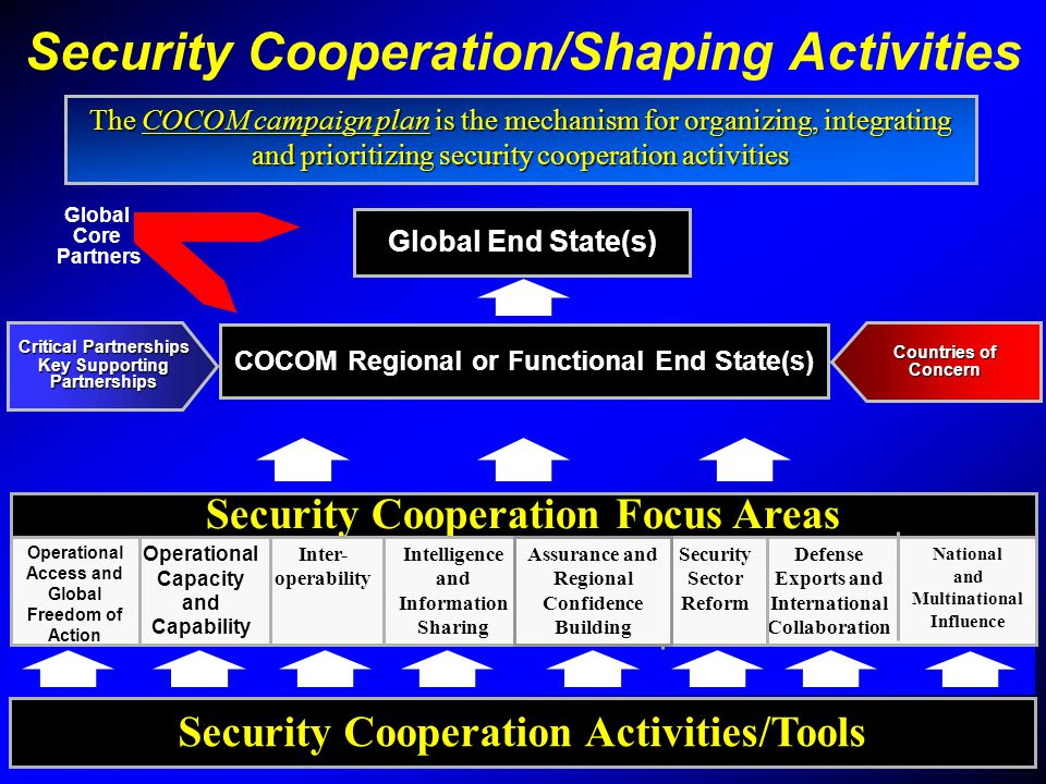 Security Cooperation/Shaping Activities The COCOM campaign plan is the mechanism for organizing, integrating and prioritizing security cooperation act