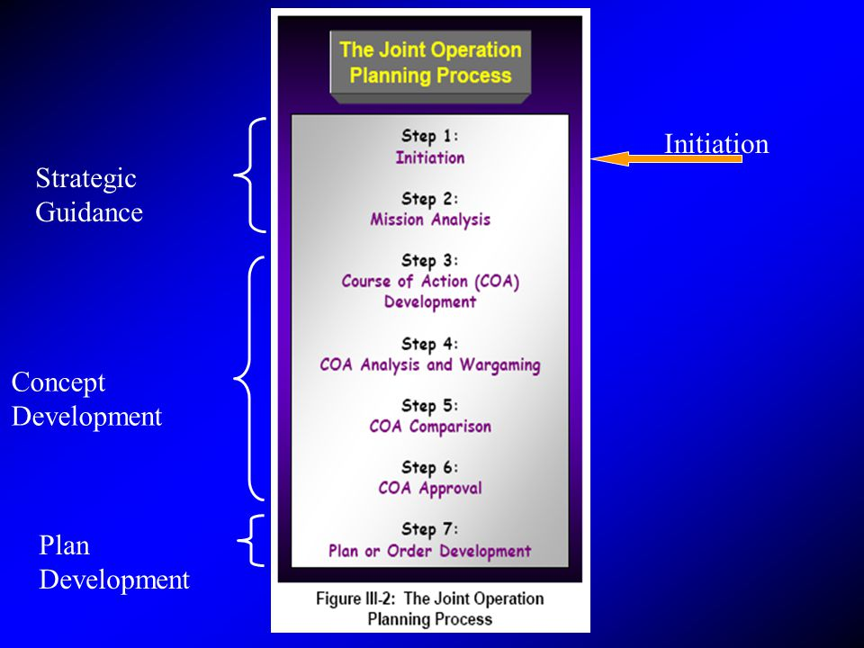 Strategic Guidance Concept Development Plan Development Initiation