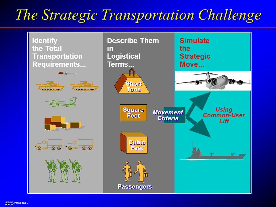 Identify the Total Transportation Requirements... Describe Them in Logistical Terms... Simulate the Strategic Move... Short Tons Short Tons Square Fee