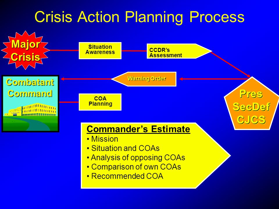 MajorCrisis Commanders Estimate Mission Situation and COAs Analysis of opposing COAs Comparison of own COAs Recommended COA COA Planning CCDRs Assessm