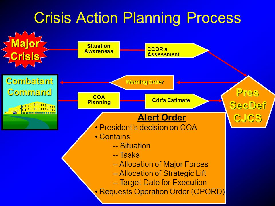 MajorCrisis Cdrs Estimate Alert Order Presidents decision on COA Contains -- Situation -- Tasks -- Allocation of Major Forces -- Allocation of Strateg