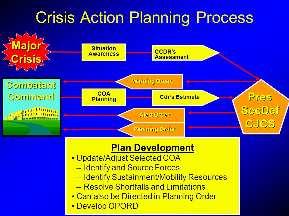 MajorCrisis Plan Development Update/Adjust Selected COA -- Identify and Source Forces -- Identify Sustainment/Mobility Resources -- Resolve Shortfalls
