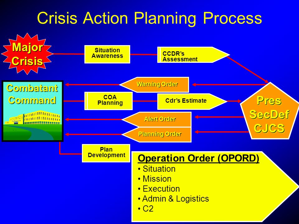 MajorCrisis Cdrs Estimate Operation Order (OPORD) Situation Mission Execution Admin & Logistics C2 COAPlanning Plan Development CCDRs Assessment Situa