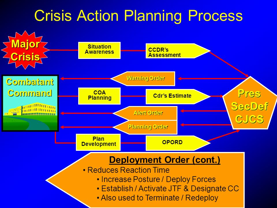 MajorCrisis CCDRs Assessment Situation Awareness ExecutionPlanning OPORD Deployment Order (cont.) Reduces Reaction Time Increase Posture / Deploy Forc