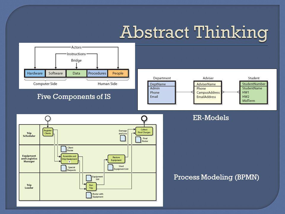 Process Modeling (BPMN) ER-Models Five Components of IS