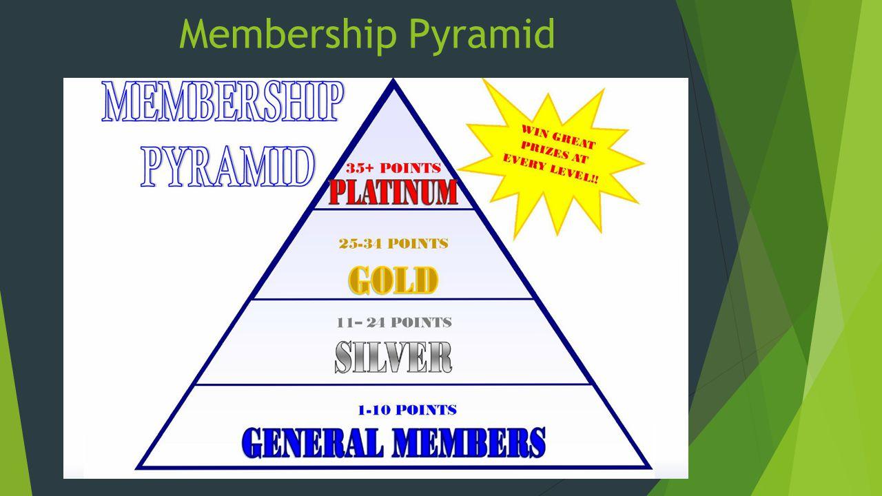 Membership Pyramid