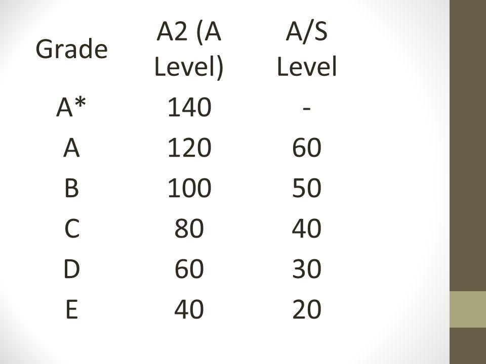 Grade A2 (A Level) A/S Level A*140- A12060 B10050 C8040 D6030 E4020