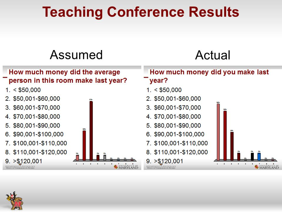 Teaching Conference Results Assumed Actual