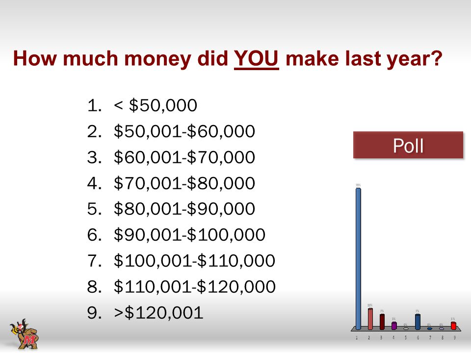 How much money did YOU make last year.