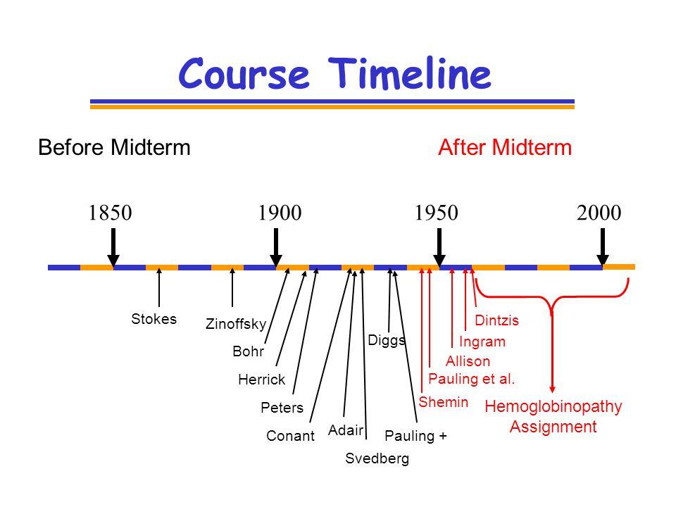 Course Timeline 1850190019502000 Stokes Zinoffsky Adair Peters Pauling + Pauling et al.