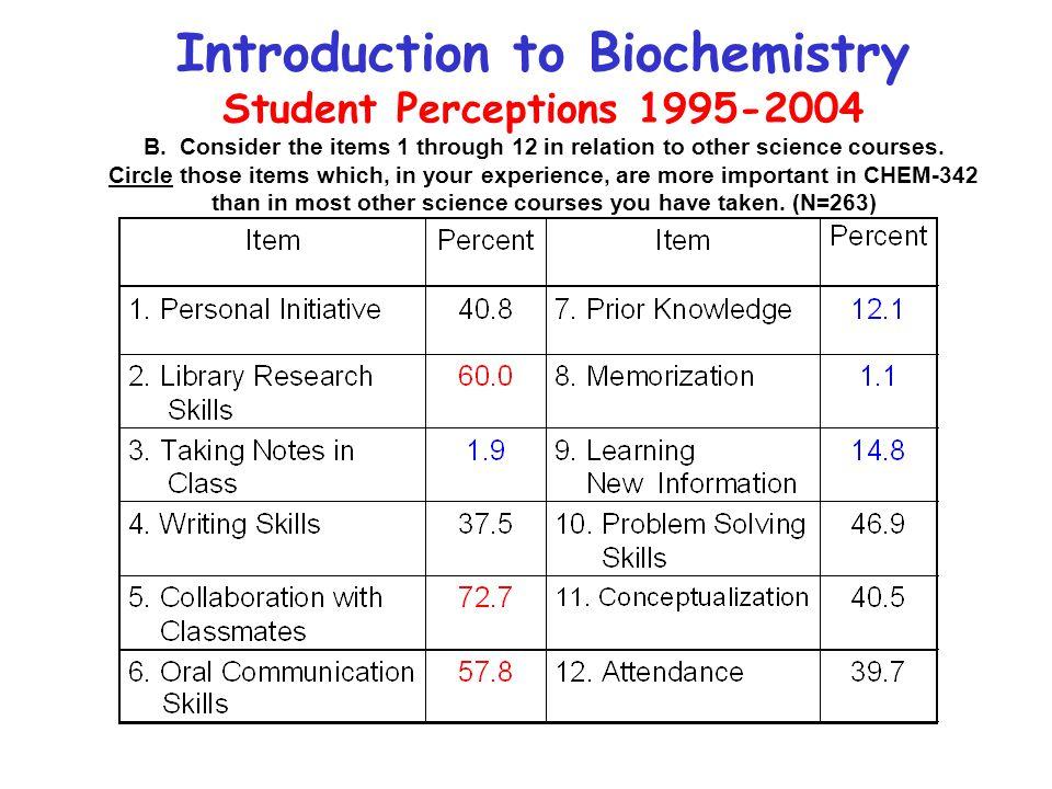 Introduction to Biochemistry Student Perceptions 1995-2004 B.