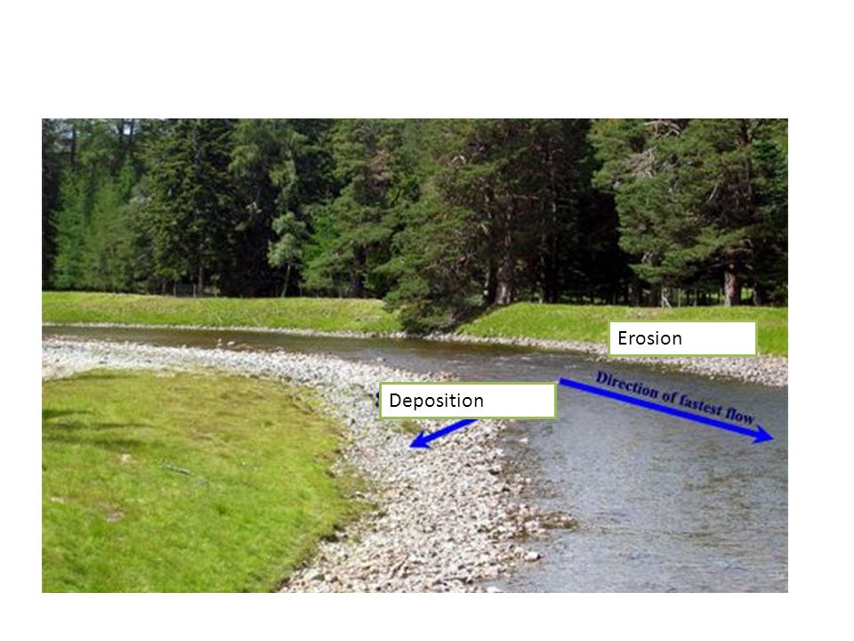 TASK 2: Add to your diagram where deposition and erosion are taking place Erosion Deposition = Erosion = Deposition