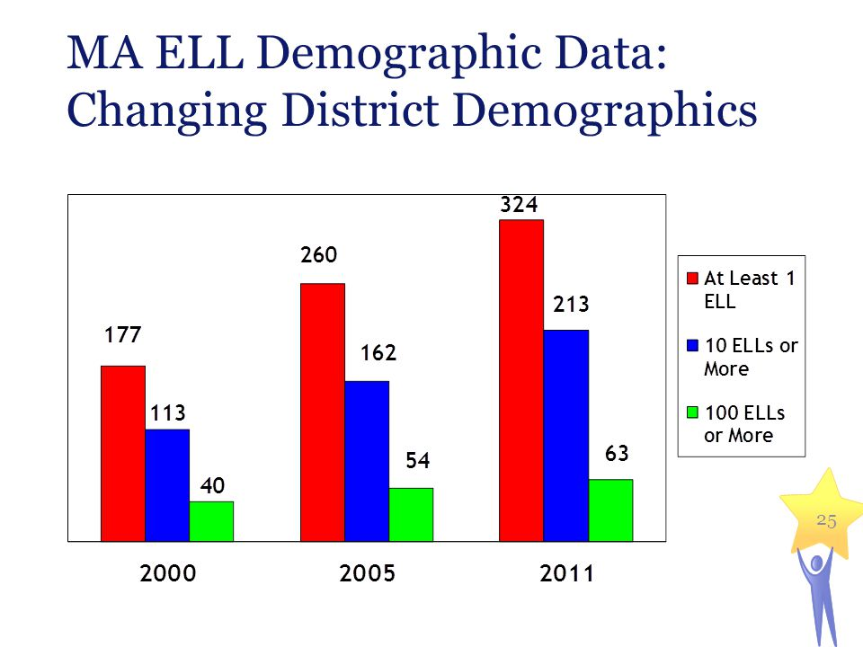 MA ELL Demographic Data: Changing District Demographics 25