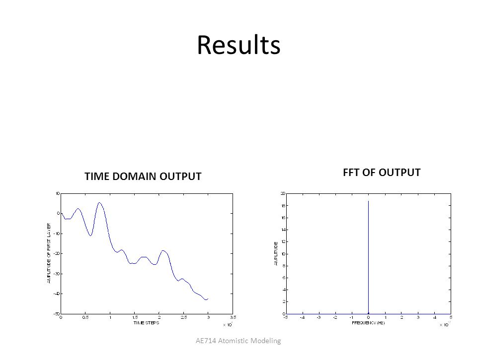 Results AE714 Atomistic Modeling FFT OF OUTPUT TIME DOMAIN OUTPUT