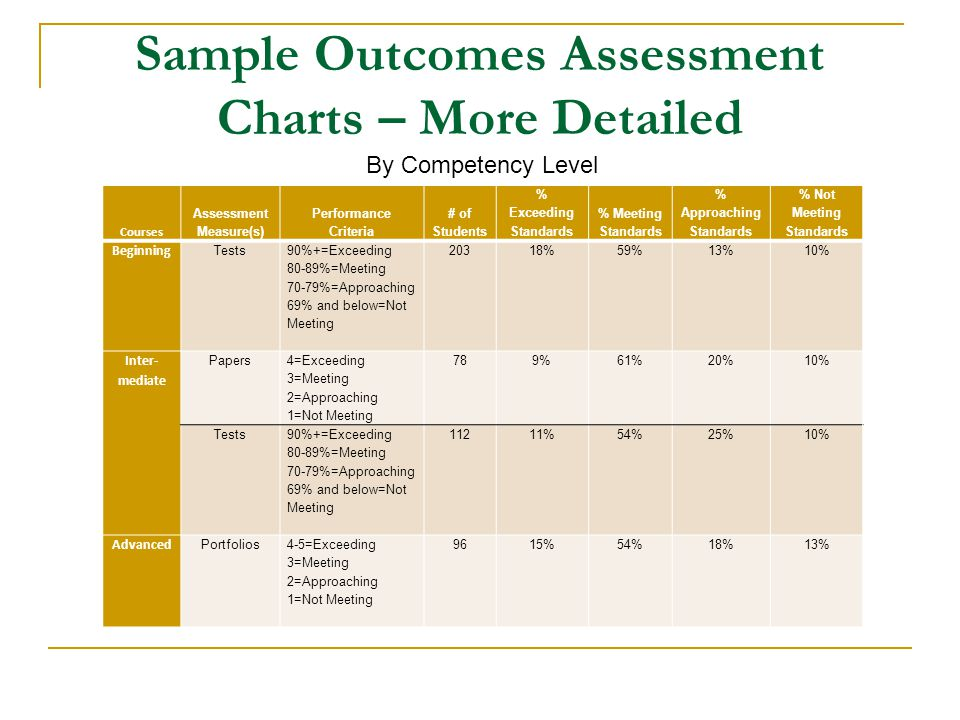 Sample Outcomes Assessment Charts – More Detailed By Competency Level Courses Assessment Measure(s) Performance Criteria # of Students % Exceeding Standards % Meeting Standards % Approaching Standards % Not Meeting Standards Beginning Tests 90%+=Exceeding 80-89%=Meeting 70-79%=Approaching 69% and below=Not Meeting 20318%59%13%10% Inter- mediate Papers 4=Exceeding 3=Meeting 2=Approaching 1=Not Meeting 789%61%20%10% Tests 90%+=Exceeding 80-89%=Meeting 70-79%=Approaching 69% and below=Not Meeting 11211%54%25%10% Advanced Portfolios4-5=Exceeding 3=Meeting 2=Approaching 1=Not Meeting 9615%54%18%13%