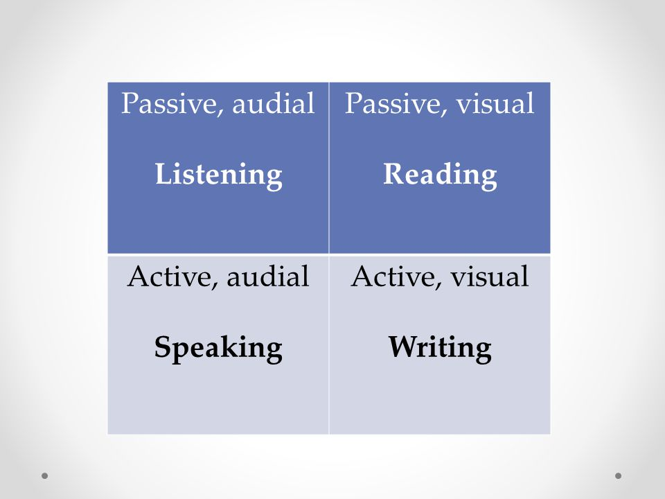 Passive, audial Listening Passive, visual Reading Active, audial Speaking Active, visual Writing