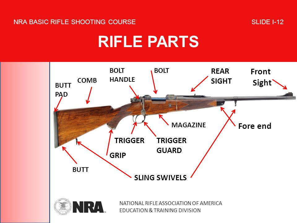 NATIONAL RIFLE ASSOCIATION OF AMERICA EDUCATION & TRAINING DIVISION NRA BASIC RIFLE SHOOTING COURSE SLIDE I-12 RIFLE PARTS TRIGGER GUARD Front Sight Fore end REAR SIGHT SLING SWIVELS TRIGGER BOLT HANDLE BOLT COMB BUTT BUTT PAD GRIP MAGAZINE