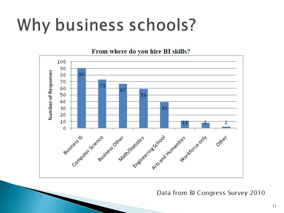11 Data from BI Congress Survey 2010
