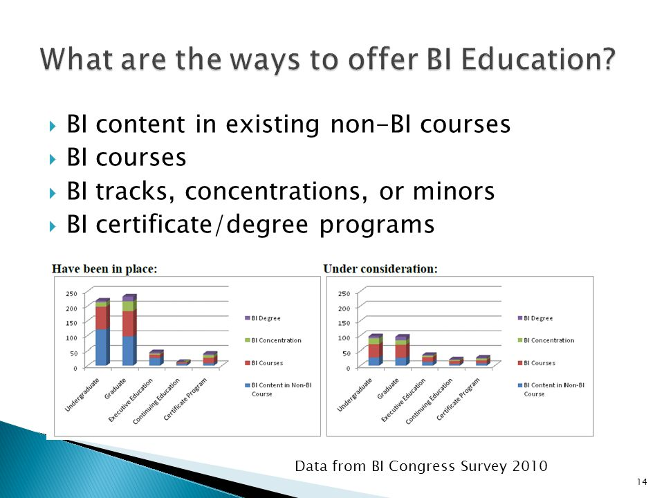BI content in existing non-BI courses BI courses BI tracks, concentrations, or minors BI certificate/degree programs 14 Data from BI Congress Survey 2010