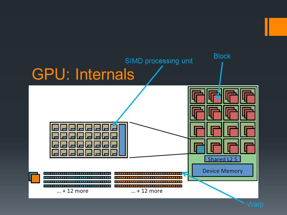 GPU: Internals Block SIMD processing unit Warp