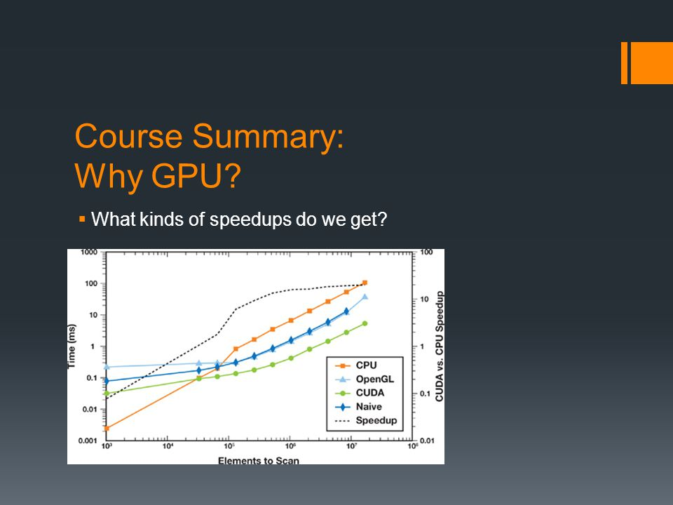 GPU Computing: Step by Step Setup inputs on the host (CPU-accessible memory) Allocate memory for inputs on the GPU Copy inputs from host to GPU Allocate memory for outputs on the host Allocate memory for outputs on the GPU Start GPU kernel Copy output from GPU to host (Copying can be asynchronous)