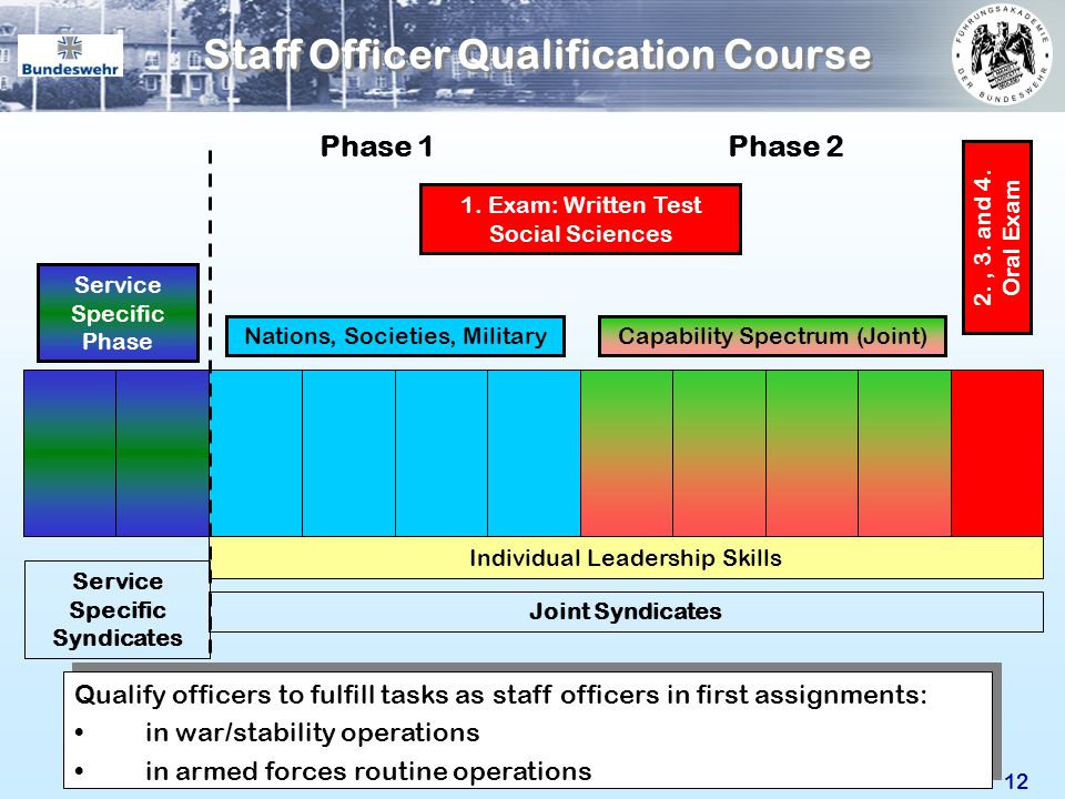 Staff Officer Qualification Course 12 Nations, Societies, Military Individual Leadership Skills 2., 3. and 4. Oral Exam Phase 1Phase 2 Joint Syndicate
