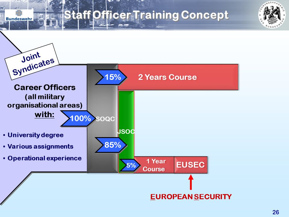 1 Year Course 1 Year Course 2 Years Course 26 Staff Officer Training Concept University degree Various assignments Operational experience Career Offic
