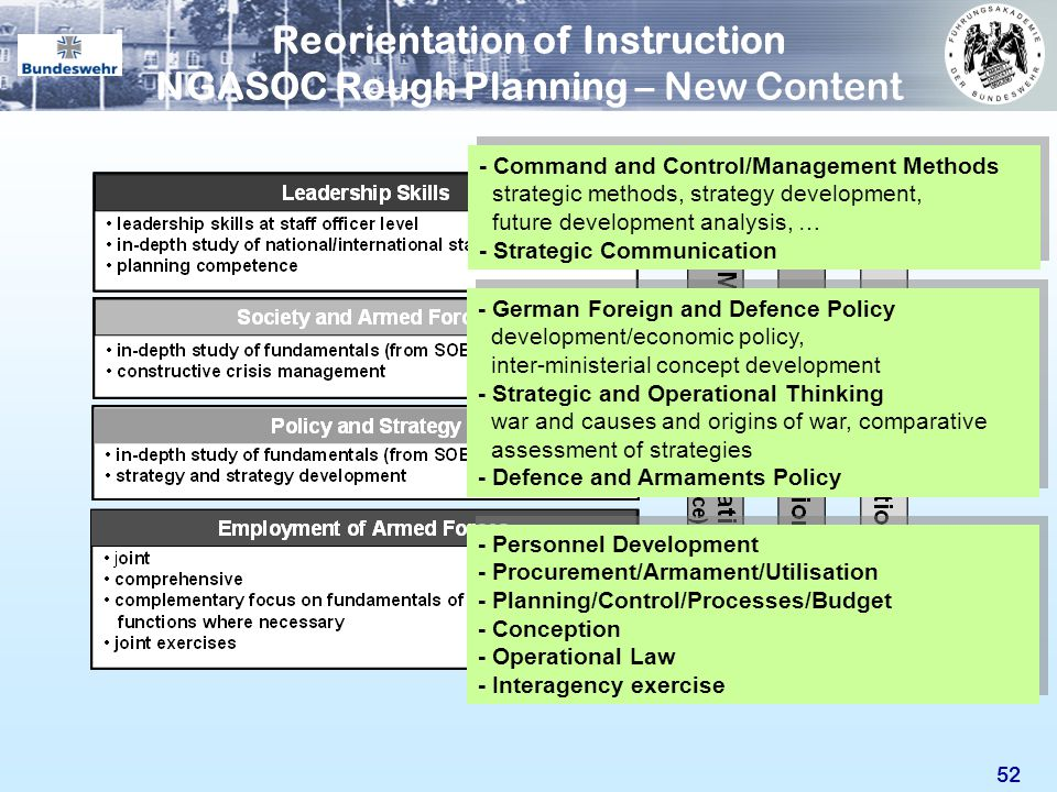 52 Reorientation of Instruction NGASOC Rough Planning – New Content - Command and Control/Management Methods strategic methods, strategy development,