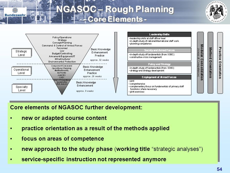 54 NGASOC – Rough Planning - Core Elements - Core elements of NGASOC further development: new or adapted course content practice orientation as a resu
