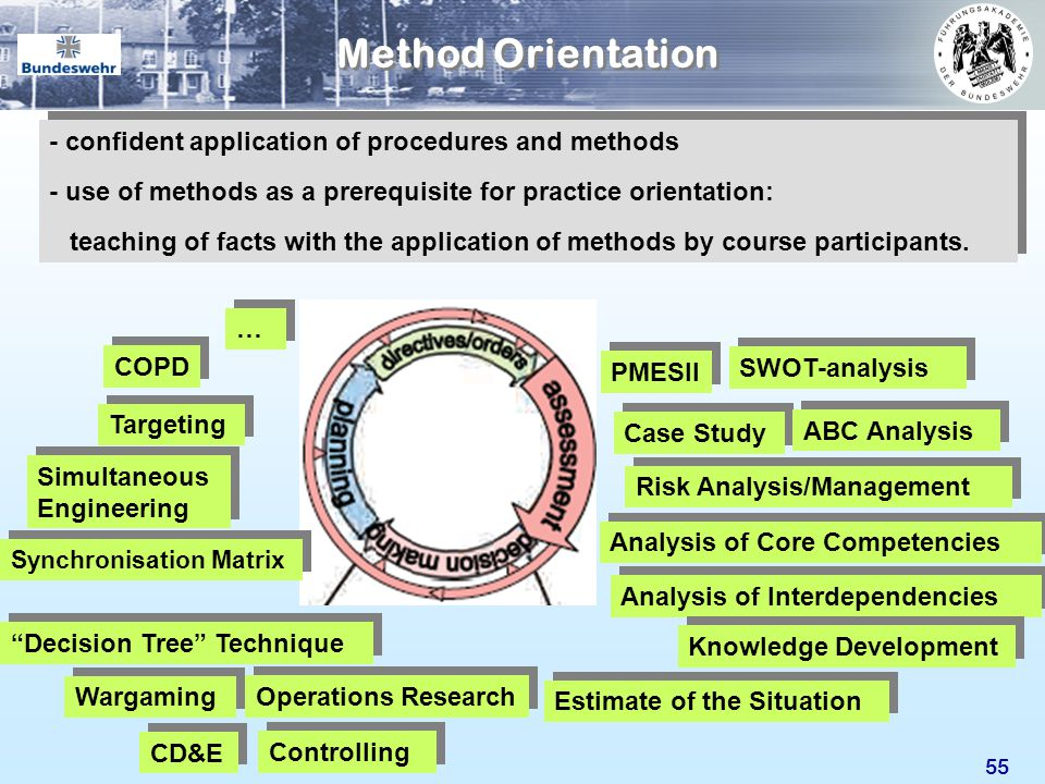 55 Method Orientation Decision Tree Technique - confident application of procedures and methods - use of methods as a prerequisite for practice orient
