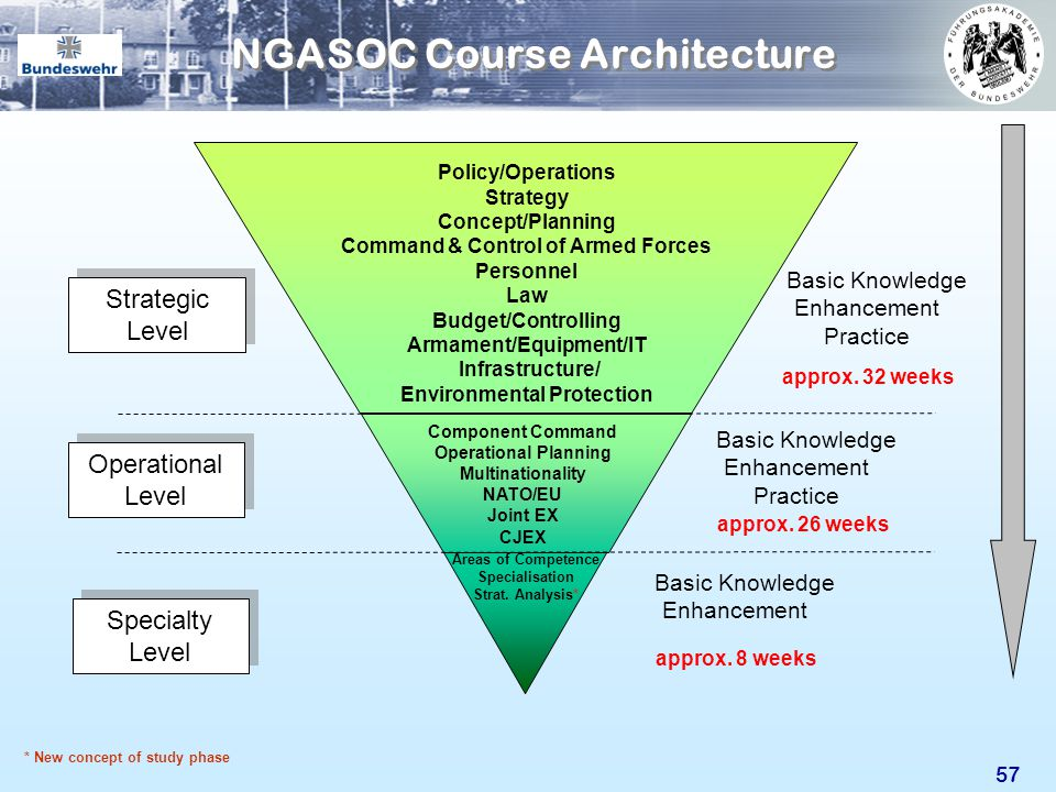 57 NGASOC Course Architecture * New concept of study phase Component Command Operational Planning Multinationality NATO/EU Joint EX CJEX Areas of Comp