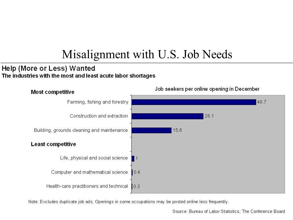 Misalignment with U.S. Job Needs 3 ©BHEF
