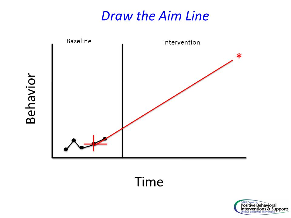 Time Behavior Baseline Intervention * Draw the Aim Line