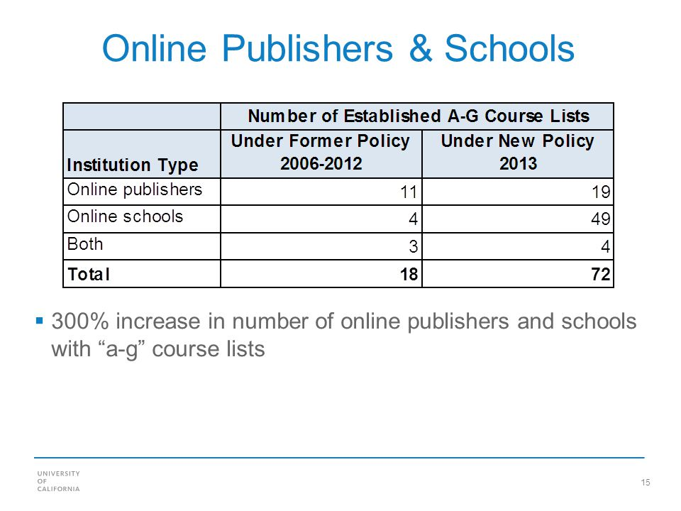 15 Online Publishers & Schools 300% increase in number of online publishers and schools with a-g course lists