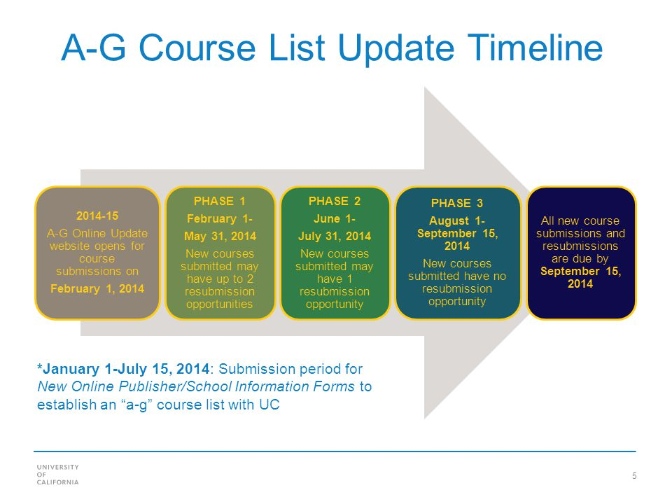 5 A-G Course List Update Timeline 2014-15 A-G Online Update website opens for course submissions on February 1, 2014 PHASE 1 February 1- May 31, 2014