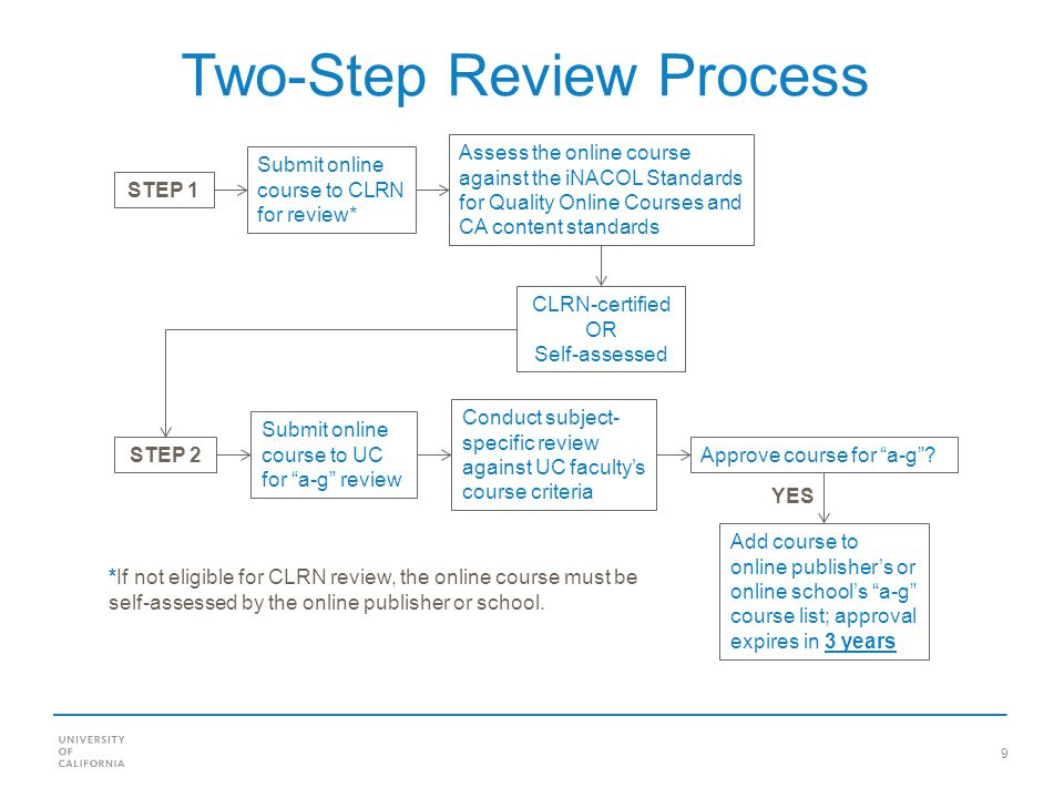 9 Two-Step Review Process Submit online course to CLRN for review* Assess the online course against the iNACOL Standards for Quality Online Courses and CA content standards CLRN-certified OR Self-assessed Submit online course to UC for a-g review Conduct subject- specific review against UC facultys course criteria Approve course for a-g.