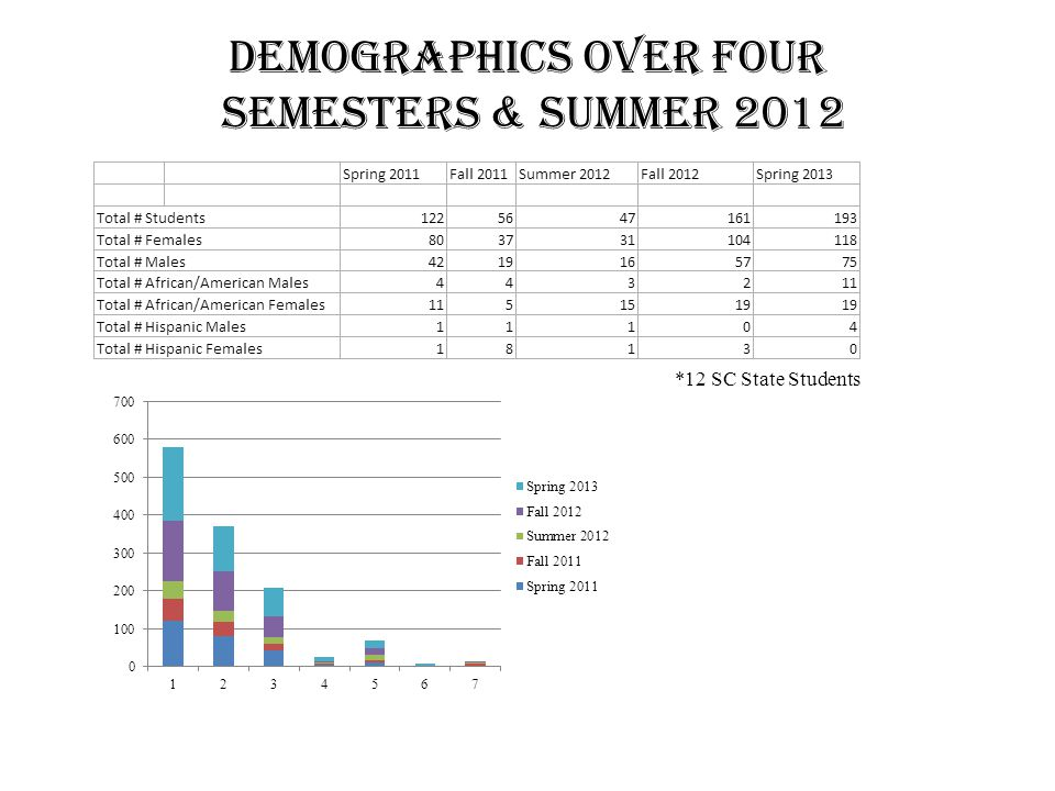 Demographics over FOUR Semesters & Summer 2012 *12 SC State Students